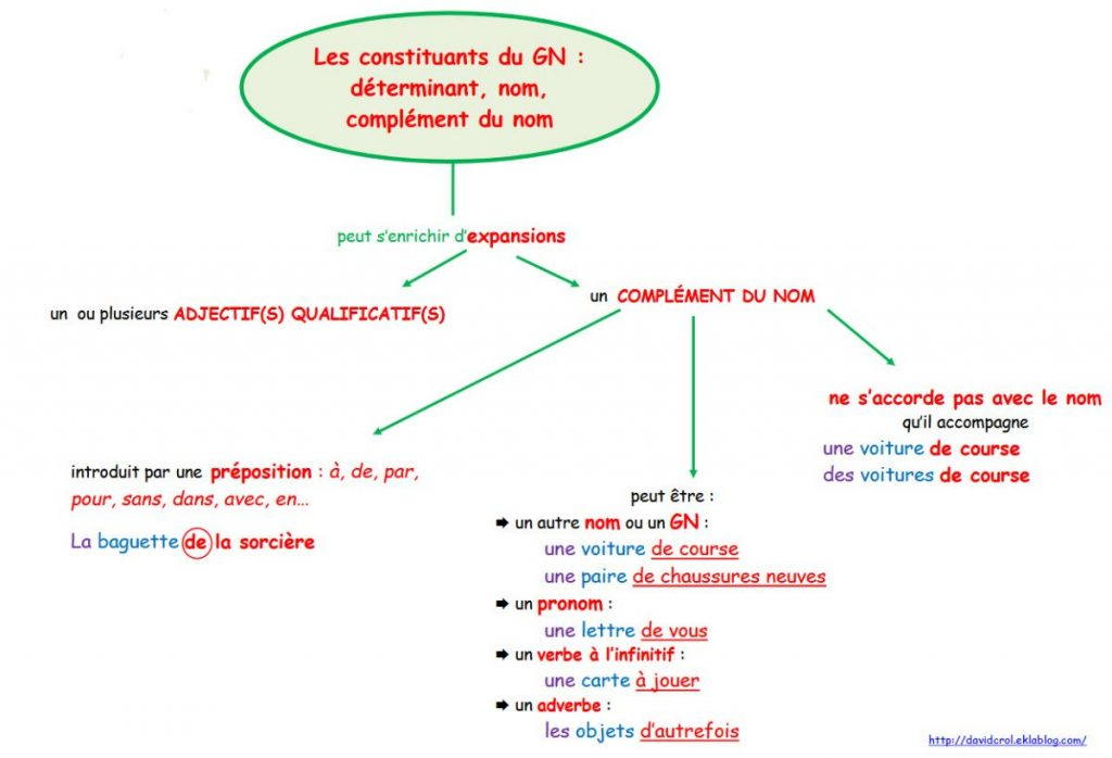 Cm2 Plan De Travail Vendredi 29 05 2020 Classe De Mme Nunez