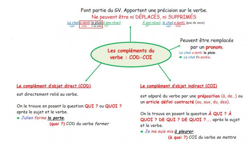 Juin 2020 Classe De Mme Nunez Page 3